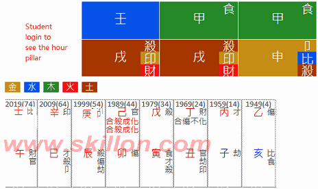 RenZhengfei MengWanzhou Huawei 八字 BaZi Four Pillars of Destiny