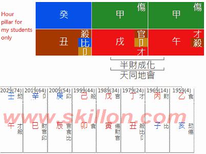 Chairman Wang Jianlin - Dalian Wanda Group