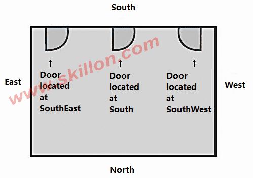 East Facing Door Means.Home Feng Shui Skillon Com