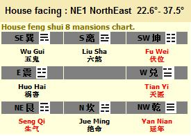 facing of the house but does not take into consideration of the time dimension 8 mansions feng shui does not regard a property as changing with time calculate feng shui kua